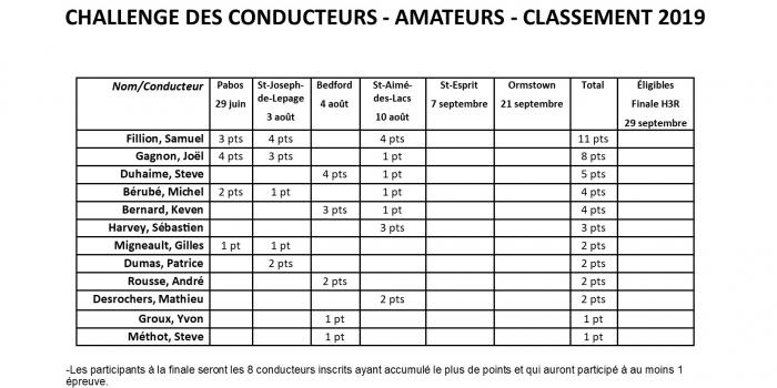 Classement provisoire Challenge des Conducteurs Amateurs