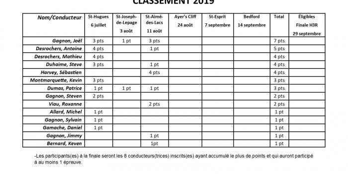 Classement provisoire Challenge A.T.A.Q. des Conducteurs Propriétaires