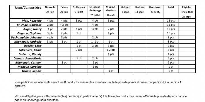 Classement provisoire Challenge des Conductrices