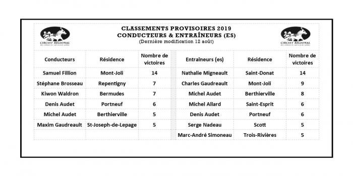 Les classements: Conducteurs et Entraîneurs (par victoires)
