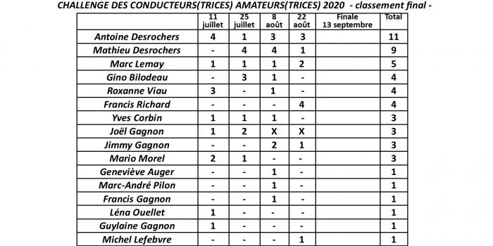 Classement final du Challenge des Conducteurs(trices) Amateurs(trices) 2020