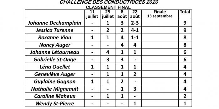Classement final du Challenge des Conductrices 2020